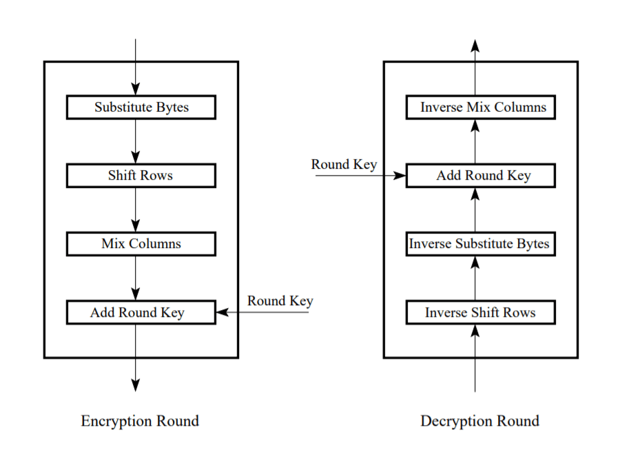AES-256 Encryption and Decryption chains