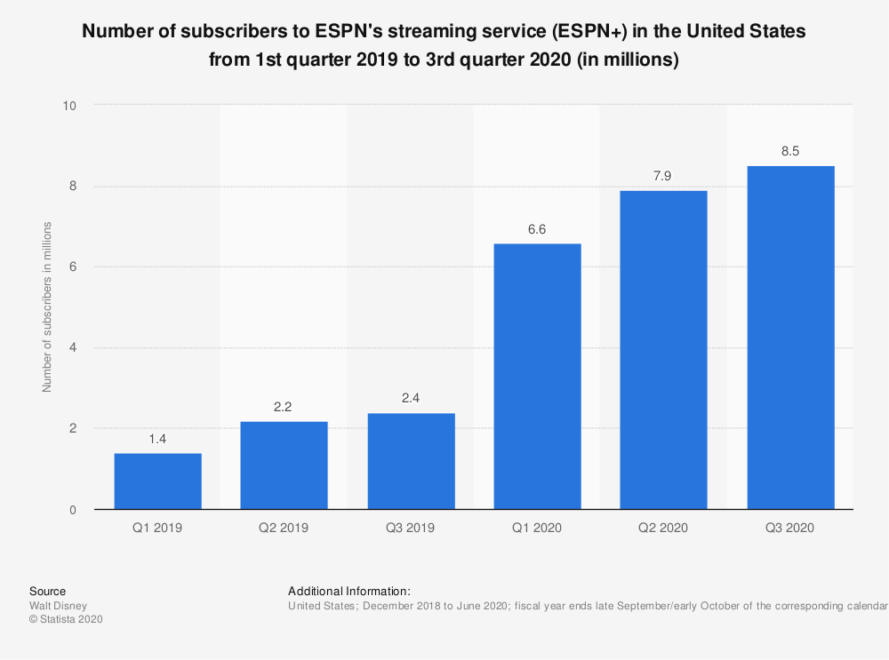 Subscriber Numbers In the US 2020