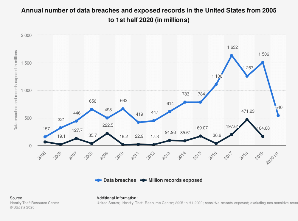 Data Breaches in the US