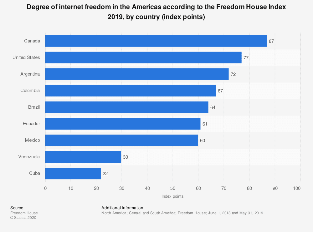 internet freedom in the Americas graph
