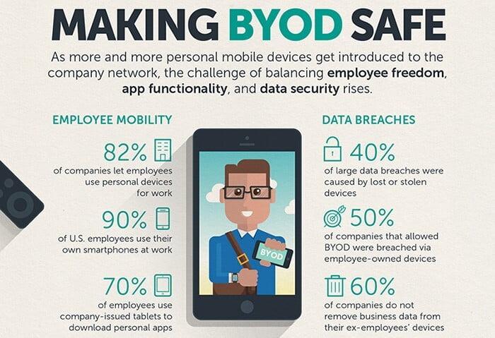 Is BYOD Safe?