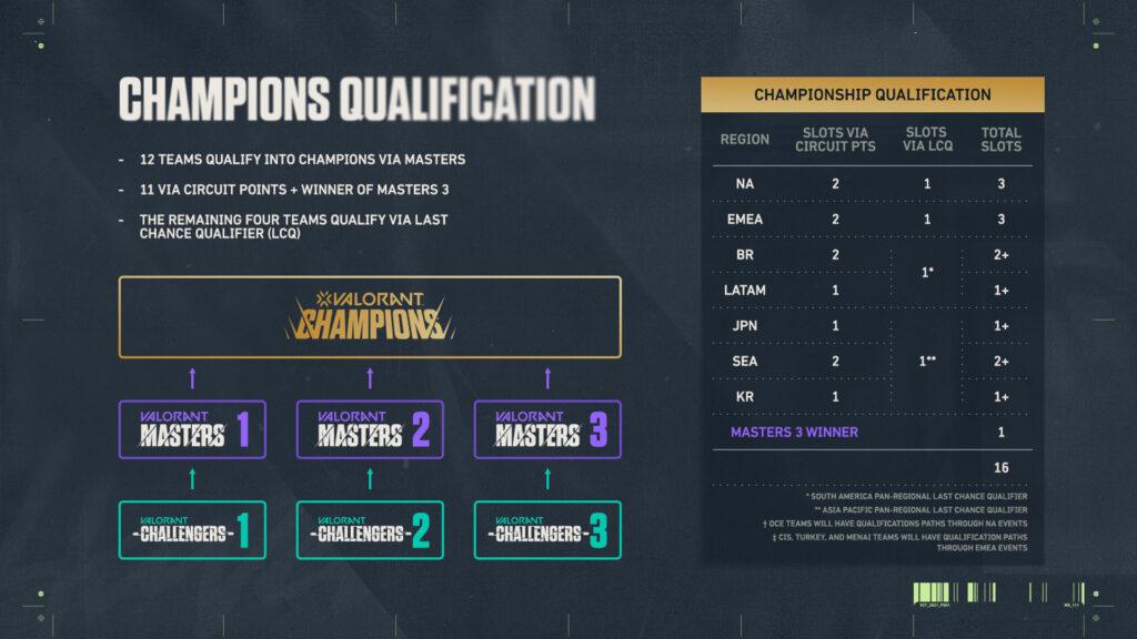 Challenger Qualification