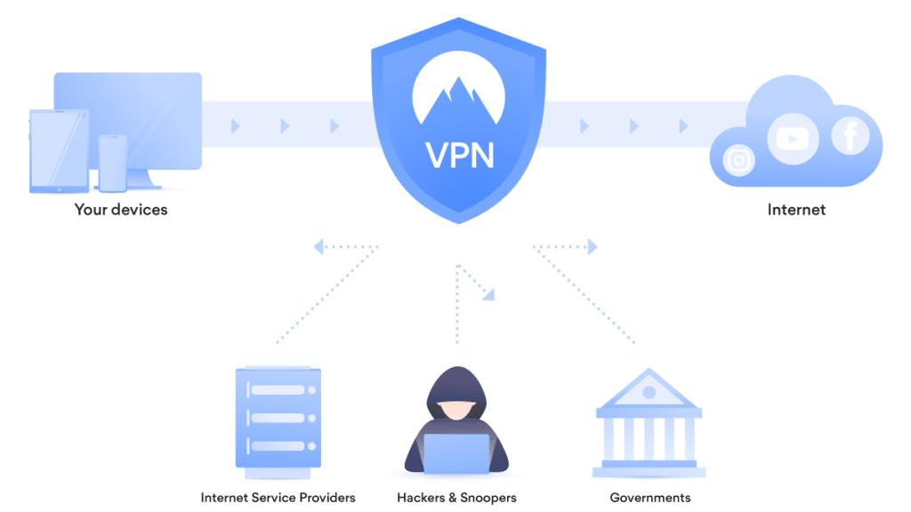 VPN For Online Shopping
