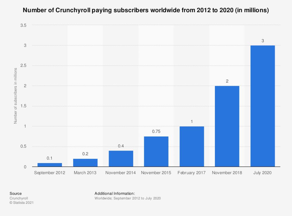 Crunchyroll Subscribers
